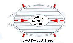 Indirect Racquet Support